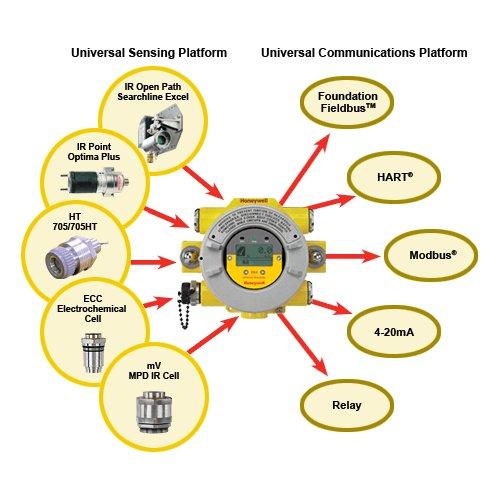 Honeywell Xnx Universal Transmitter For Gas Detection Sensors